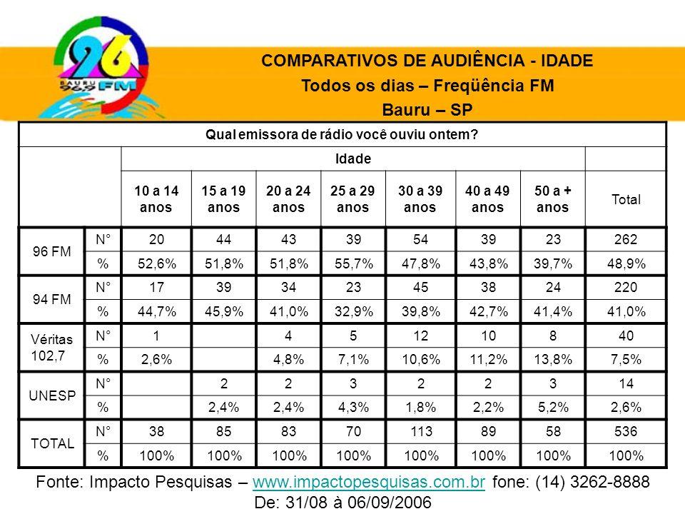 COMPARATIVOS DE AUDIÊNCIA - IDADE Todos os dias – Freqüência FM