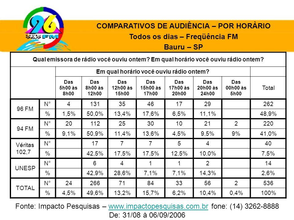 COMPARATIVOS DE AUDIÊNCIA – POR HORÀRIO Todos os dias – Freqüência FM