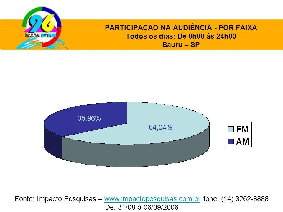 PARTICIPAÇÃO NA AUDIÊNCIA - POR FAIXA Todos os dias: De 0h00 ás 24h00 Bauru – SP