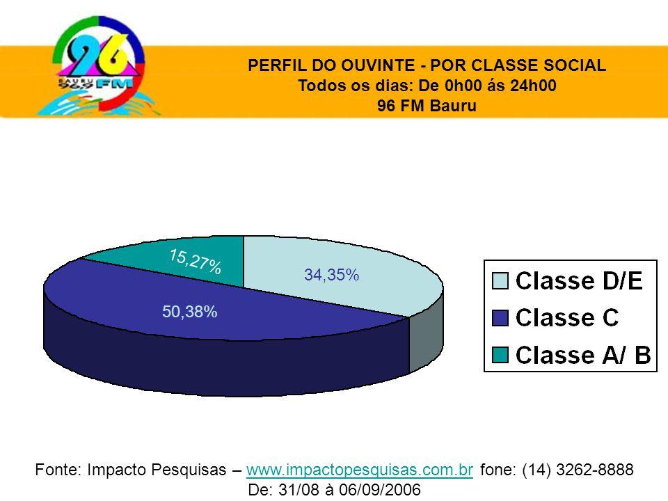 PERFIL DO OUVINTE - POR CLASSE SOCIAL Todos os dias: De 0h00 ás 24h00 96 FM Bauru