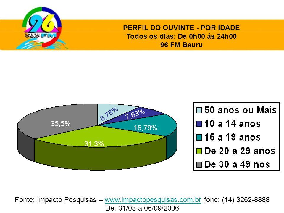 PERFIL DO OUVINTE - POR IDADE Todos os dias: De 0h00 ás 24h00 96 FM Bauru