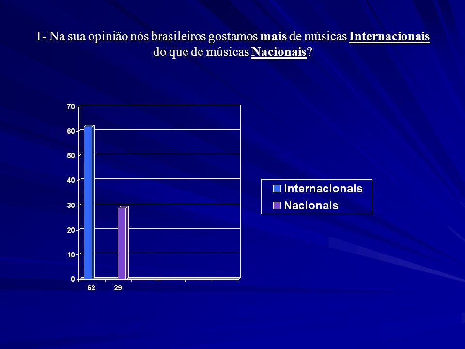 1- Na sua opinião nós brasileiros gostamos mais de músicas Internacionais do que de músicas Nacionais