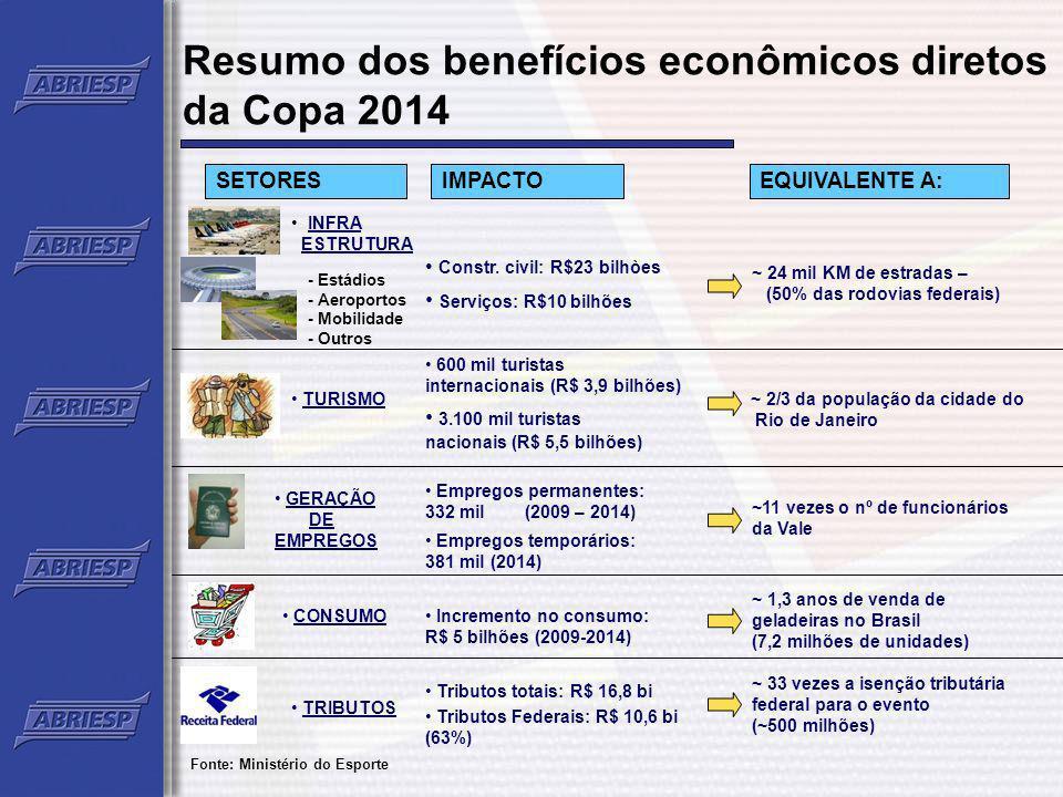 Resumo dos benefícios econômicos diretos da Copa 2014