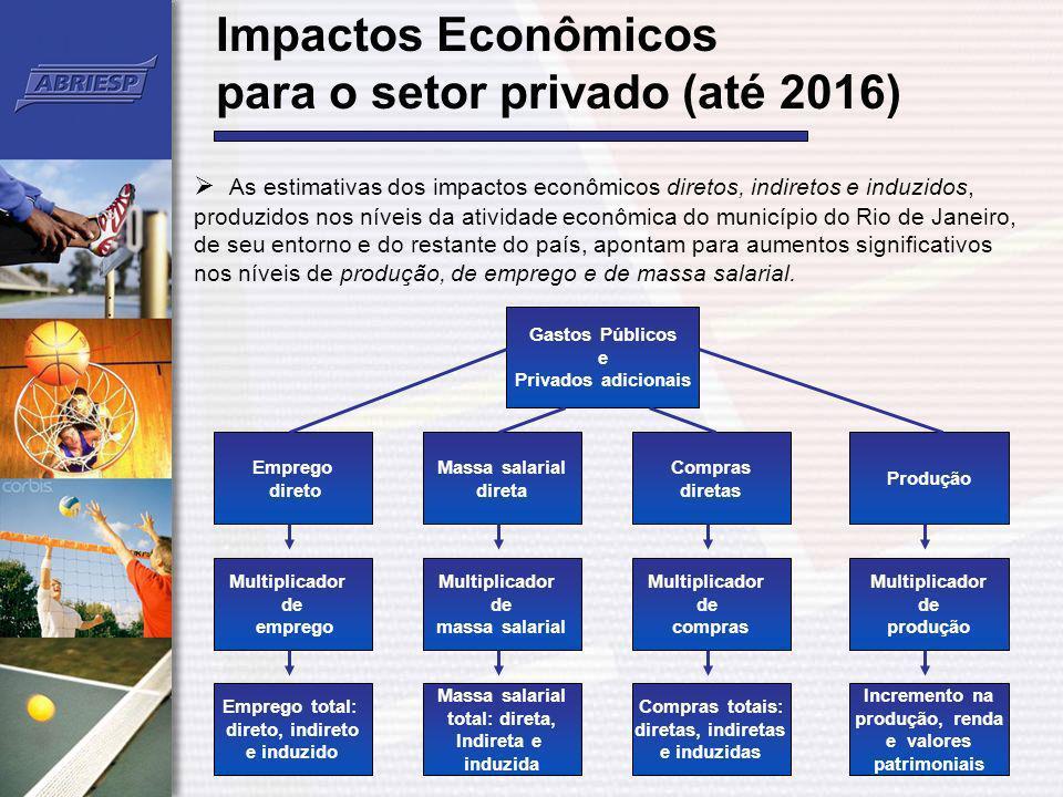 Impactos Econômicos para o setor privado (até 2016)