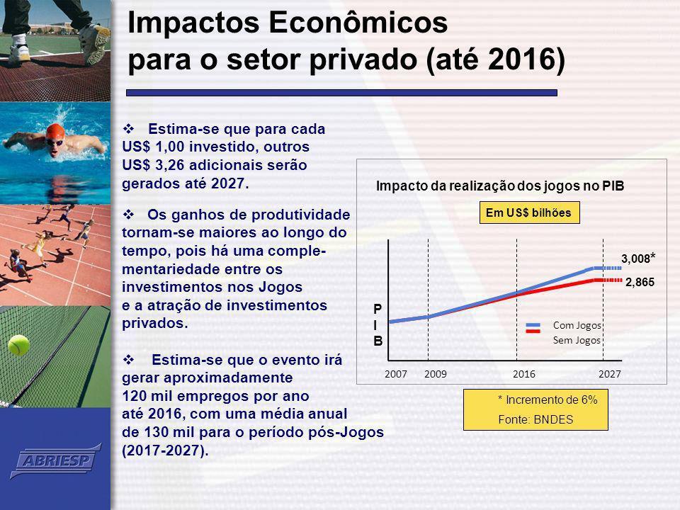 Impacto da realização dos jogos no PIB