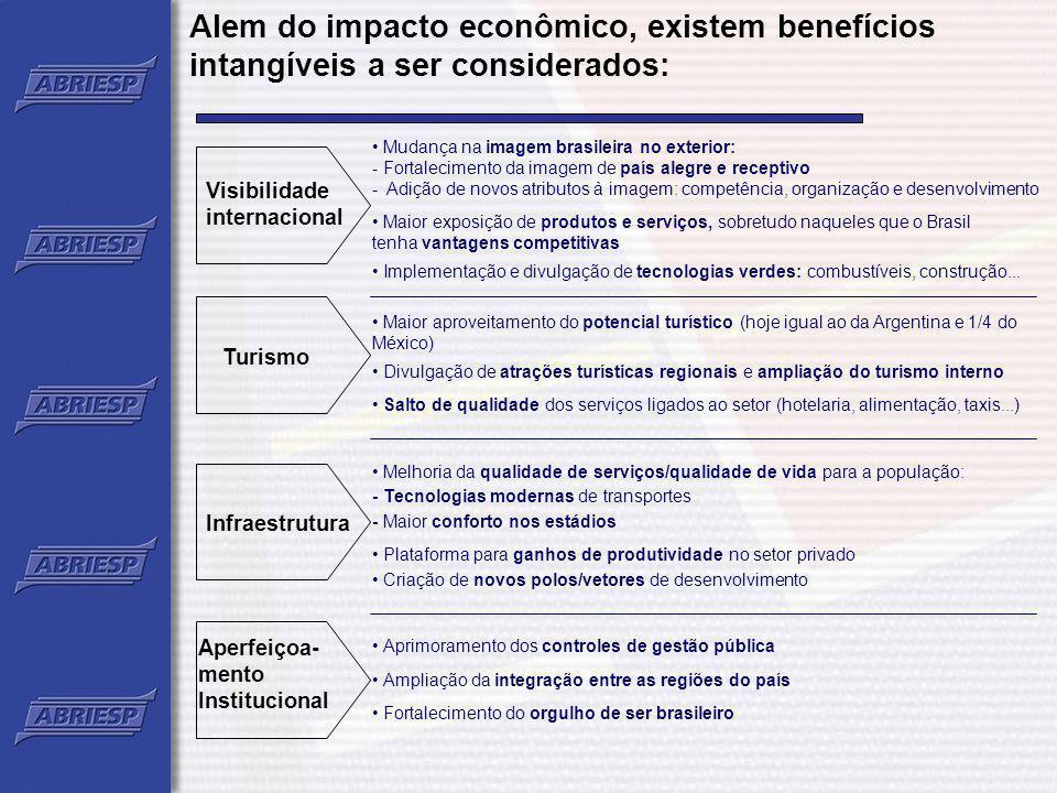 Alem do impacto econômico, existem benefícios intangíveis a ser considerados: