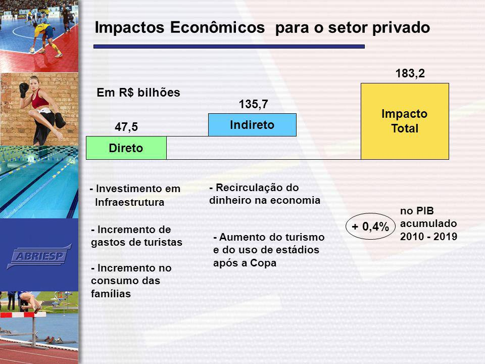 Impactos Econômicos para o setor privado