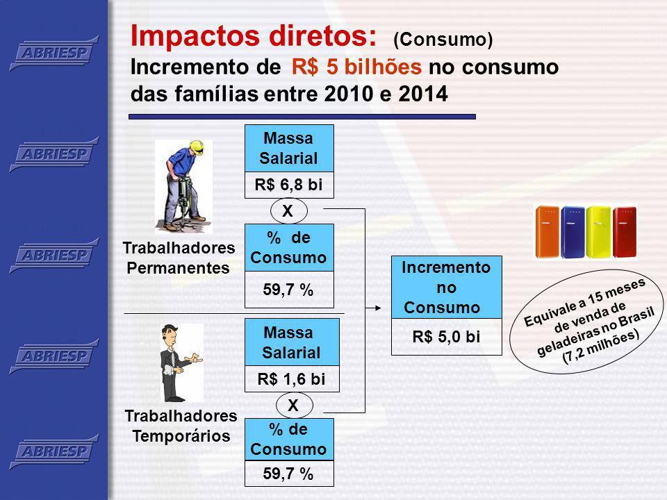 Impactos diretos: (Consumo)