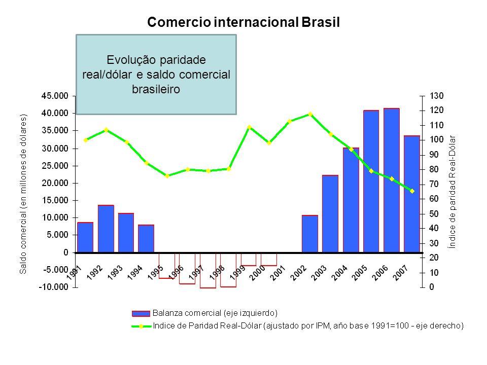 Comercio internacional Brasil