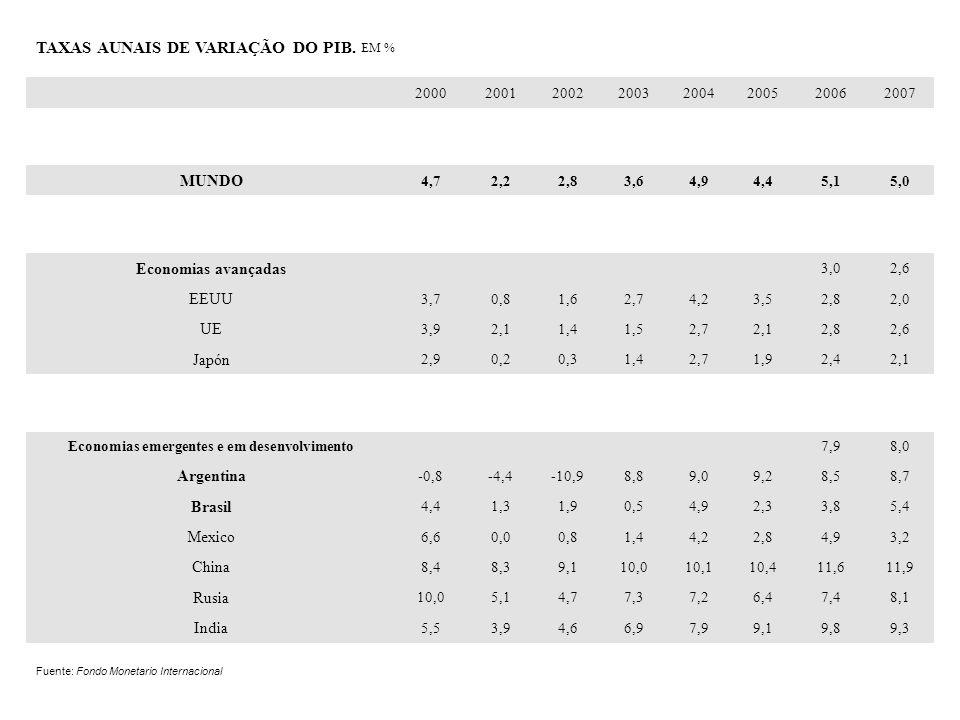 Economias emergentes e em desenvolvimento