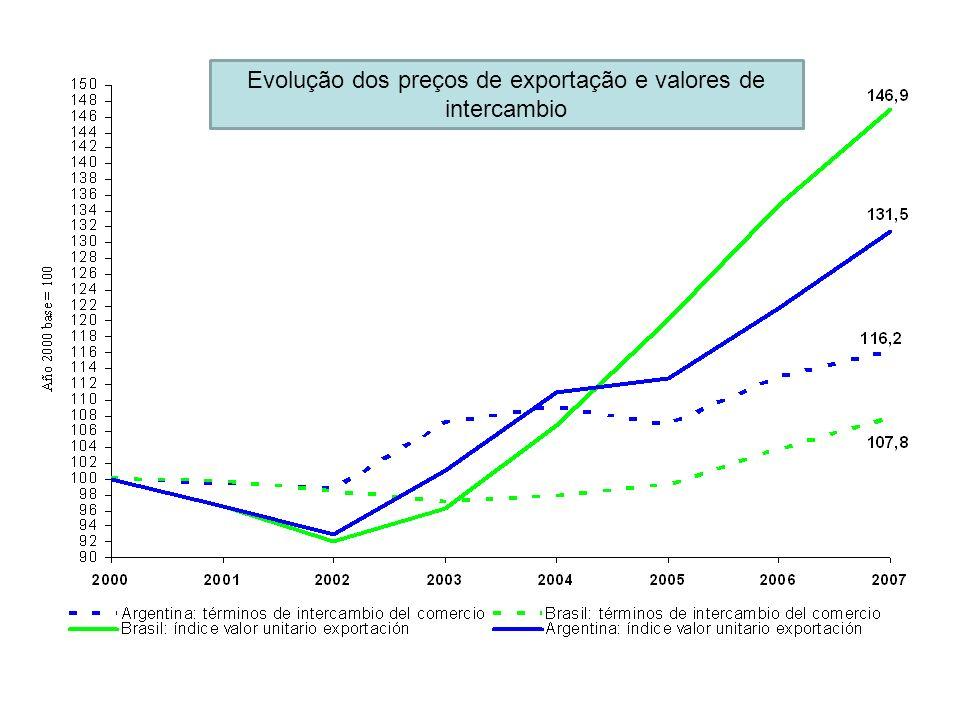 Evolução dos preços de exportação e valores de intercambio