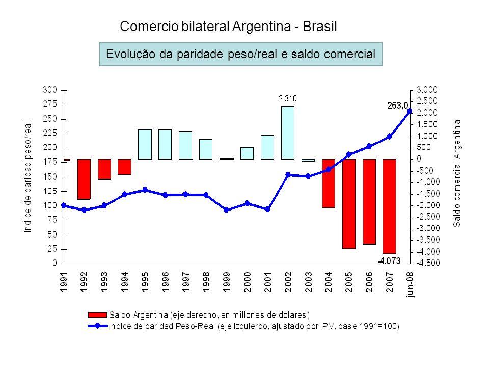 Comercio bilateral Argentina - Brasil