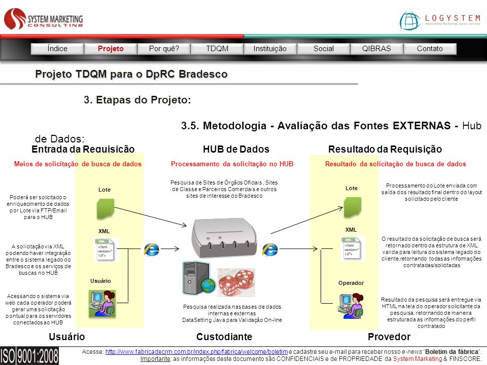 Projeto TDQM para o DpRC Bradesco 3. Etapas do Projeto: