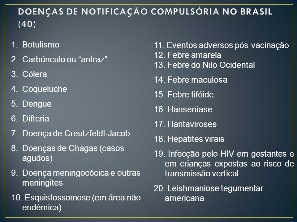 DOENÇAS DE NOTIFICAÇÃO COMPULSÓRIA NO BRASIL (40)
