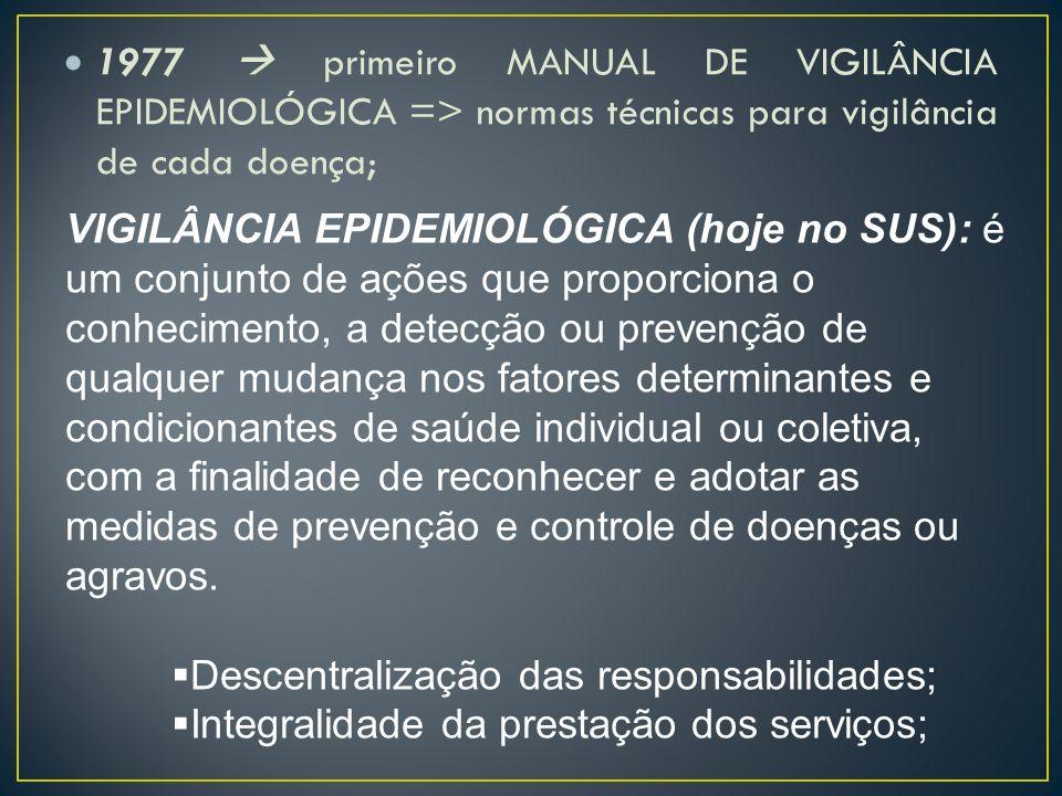 1977  primeiro MANUAL DE VIGILÂNCIA EPIDEMIOLÓGICA => normas técnicas para vigilância de cada doença;