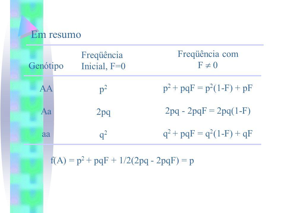 Em resumo Freqüência com Freqüência F  0 Inicial, F=0 Genótipo