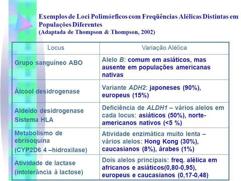 Exemplos de Loci Polimórficos com Freqüências Alélicas Distintas em Populações Diferentes (Adaptada de Thompson & Thompson, 2002)