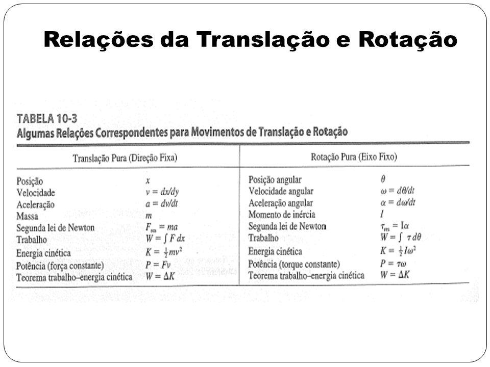 Relações da Translação e Rotação