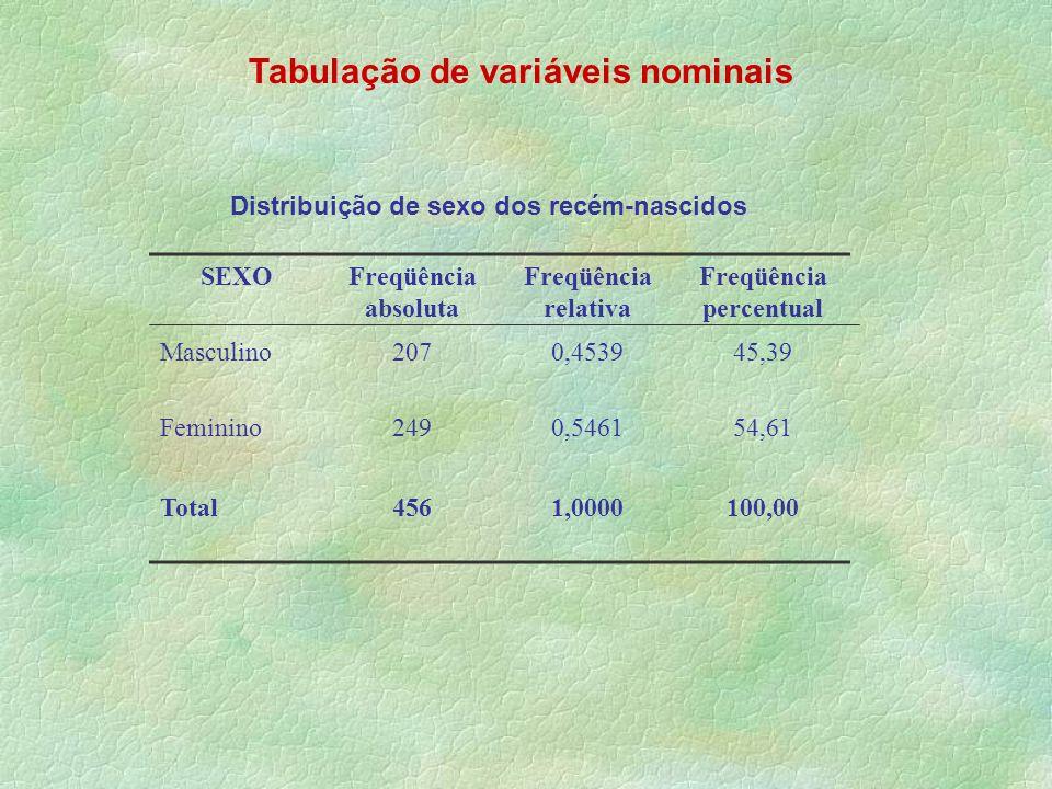 Tabulação de variáveis nominais Freqüência percentual