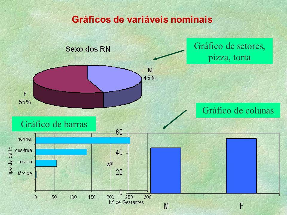Gráficos de variáveis nominais