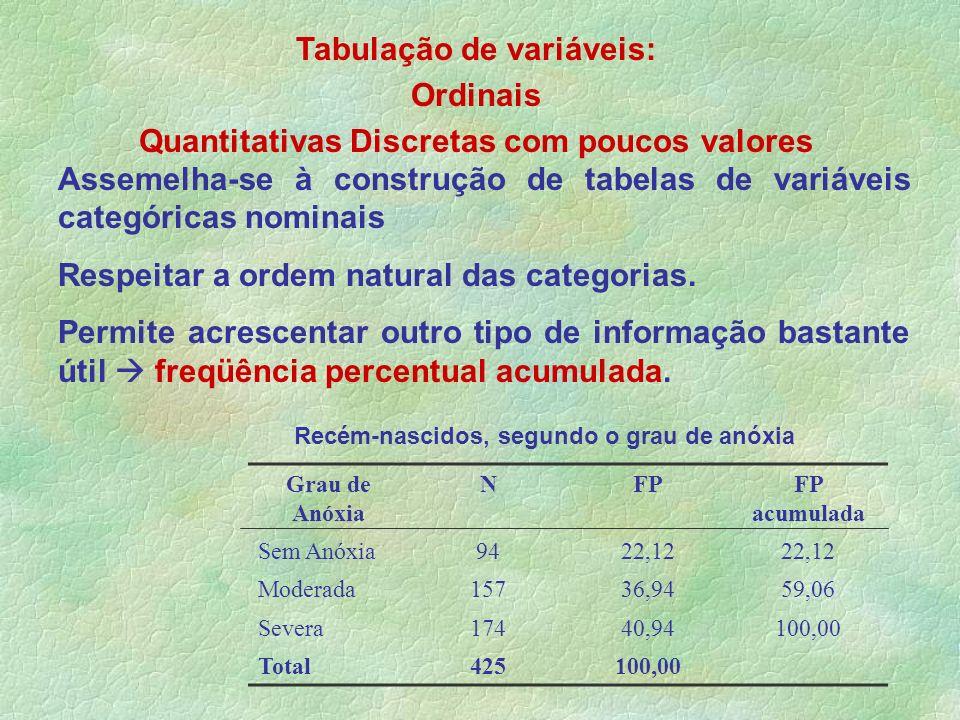 Tabulação de variáveis: Ordinais