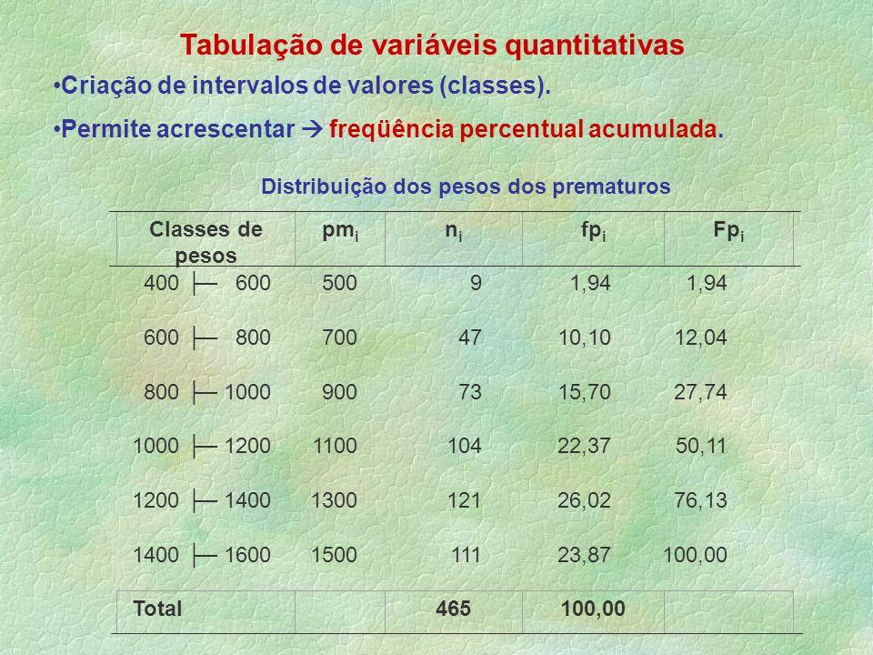 Tabulação de variáveis quantitativas