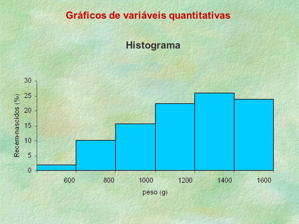 Gráficos de variáveis quantitativas