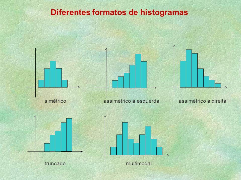 Diferentes formatos de histogramas