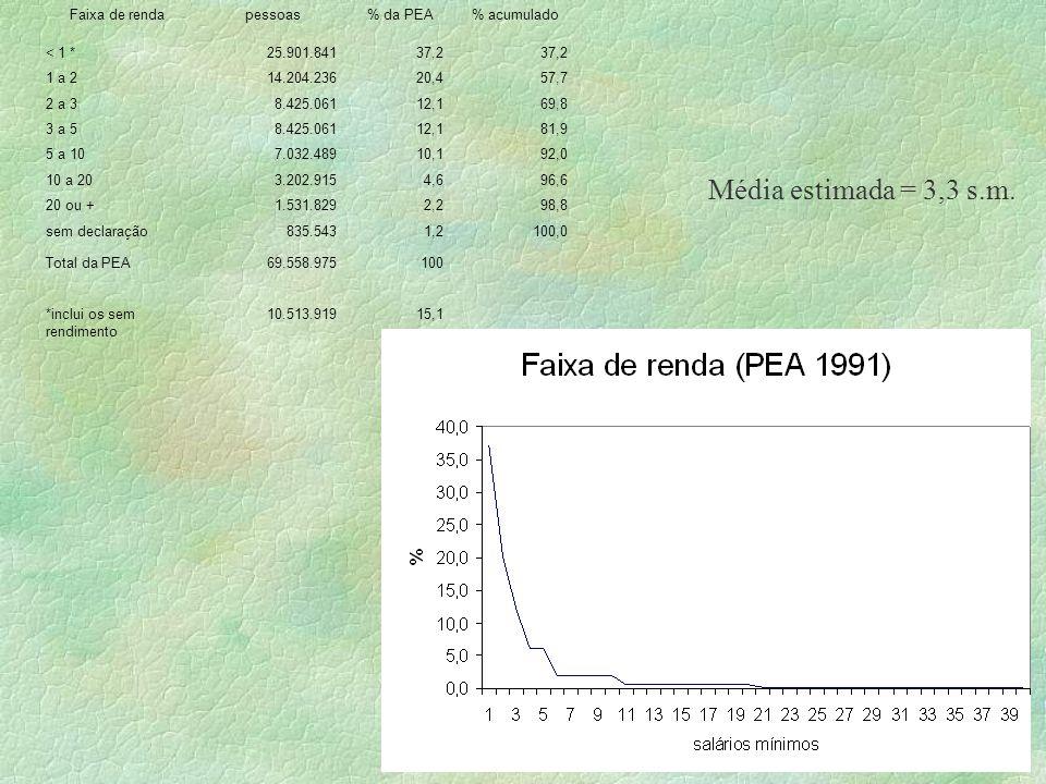 Média estimada = 3,3 s.m. Faixa de renda pessoas % da PEA % acumulado