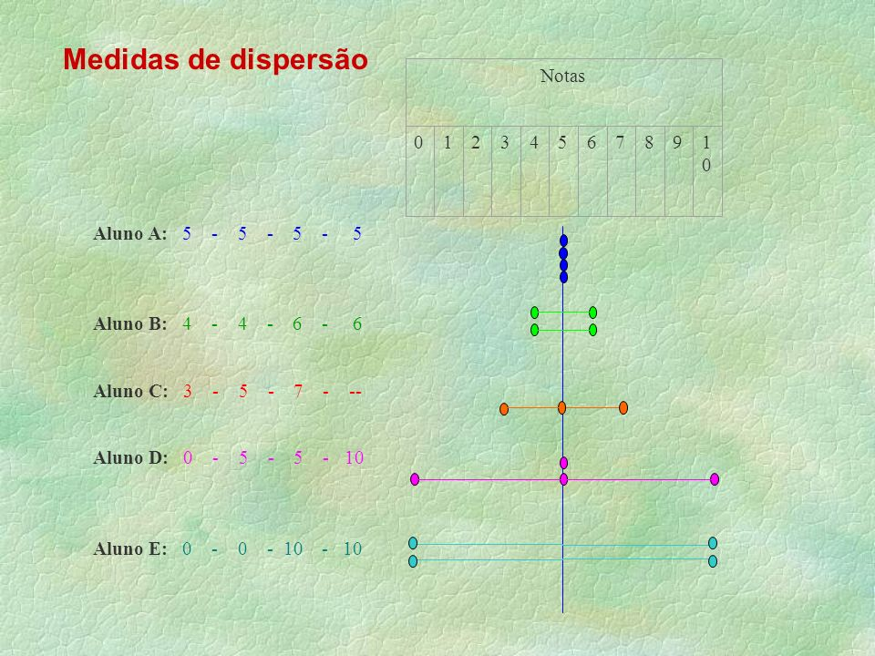 Medidas de dispersão Aluno A: 5 - 5 - 5 - 5 Aluno B: 4 - 4 - 6 - 6