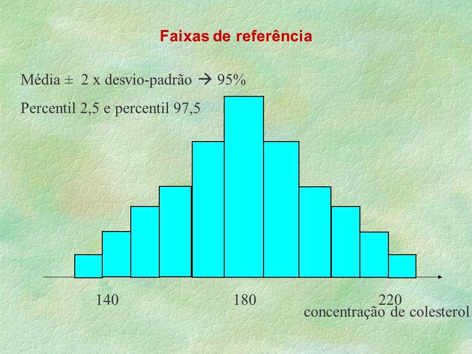 Faixas de referência Média ± 2 x desvio-padrão  95% Percentil 2,5 e percentil 97,5.