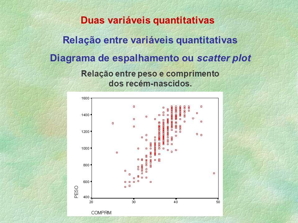 Duas variáveis quantitativas