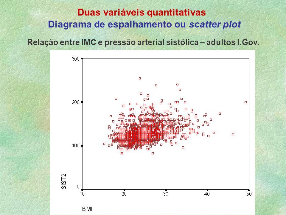 Duas variáveis quantitativas Diagrama de espalhamento ou scatter plot