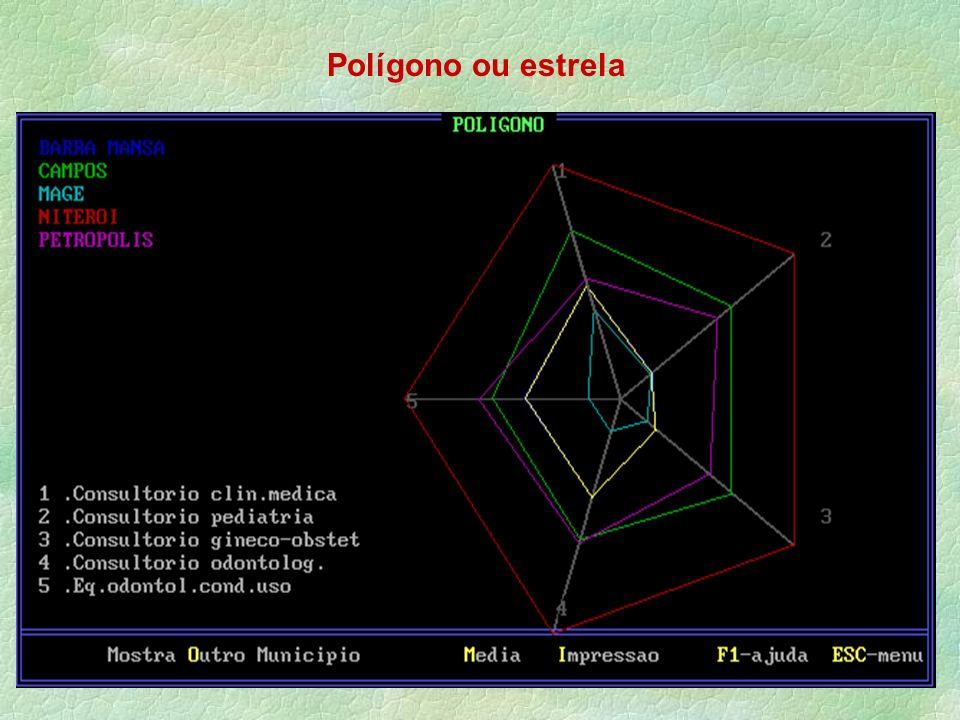 Polígono ou estrela