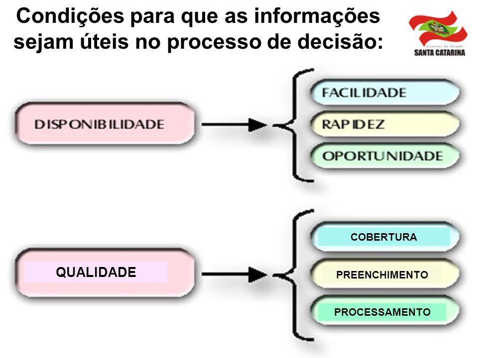 Condições para que as informações sejam úteis no processo de decisão:
