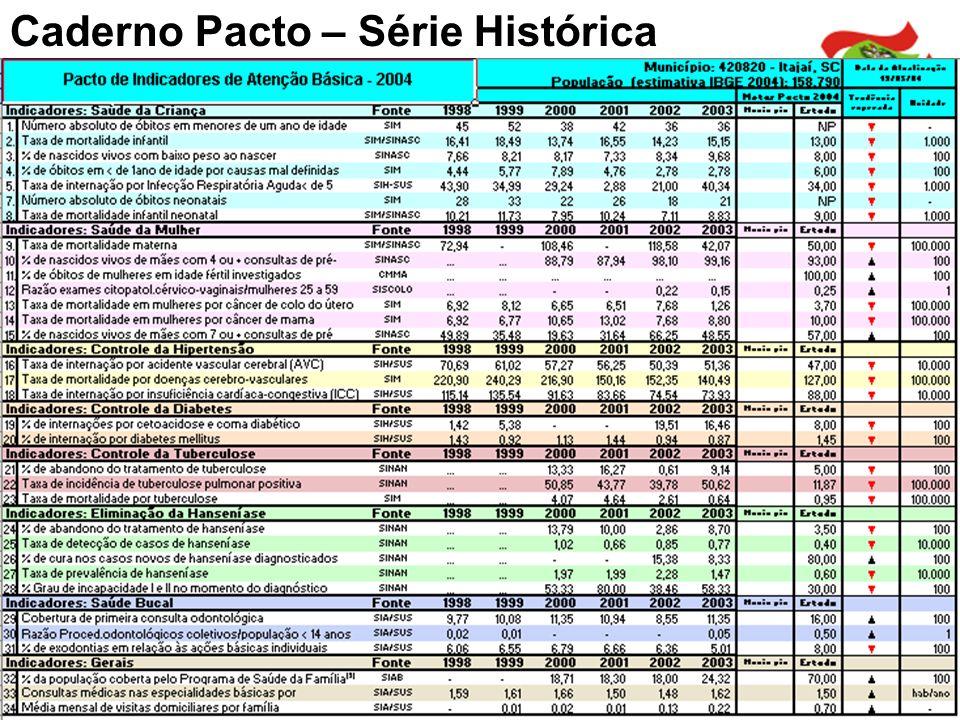 Caderno Pacto – Série Histórica