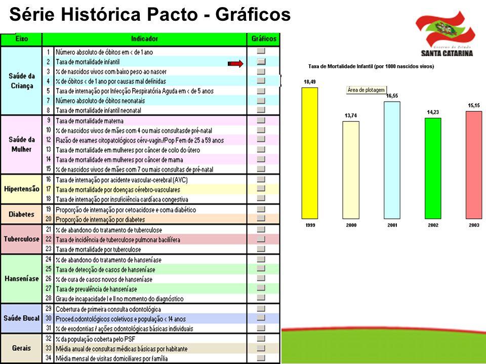 Série Histórica Pacto - Gráficos