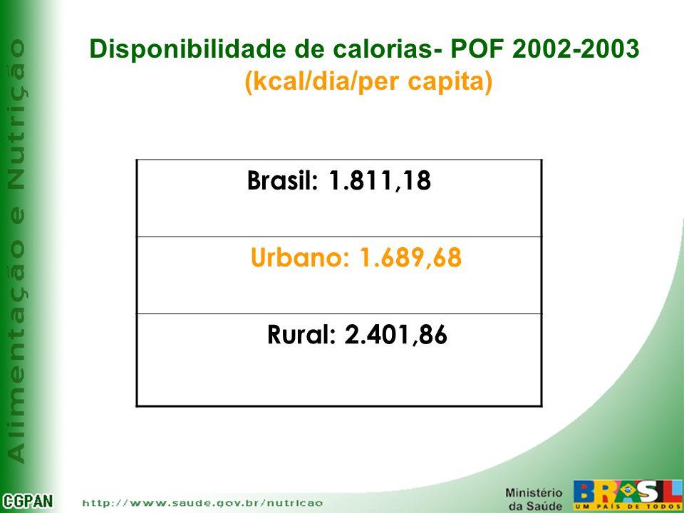 Disponibilidade de calorias- POF 2002-2003 (kcal/dia/per capita)