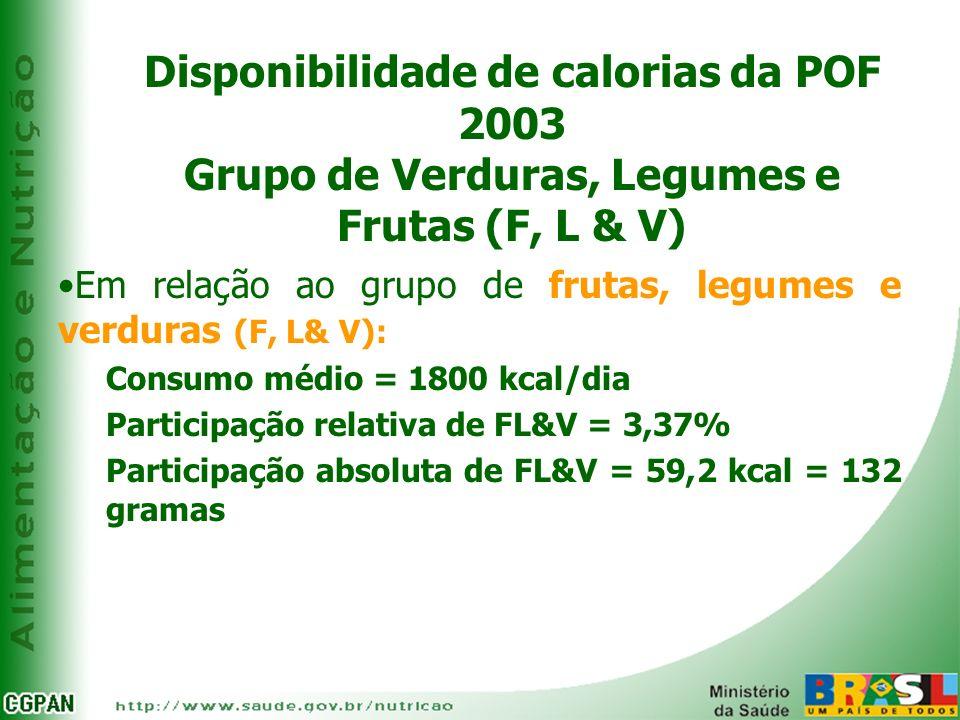 Disponibilidade de calorias da POF 2003 Grupo de Verduras, Legumes e Frutas (F, L & V)