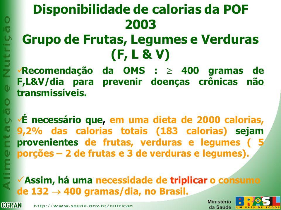 Disponibilidade de calorias da POF 2003 Grupo de Frutas, Legumes e Verduras (F, L & V)