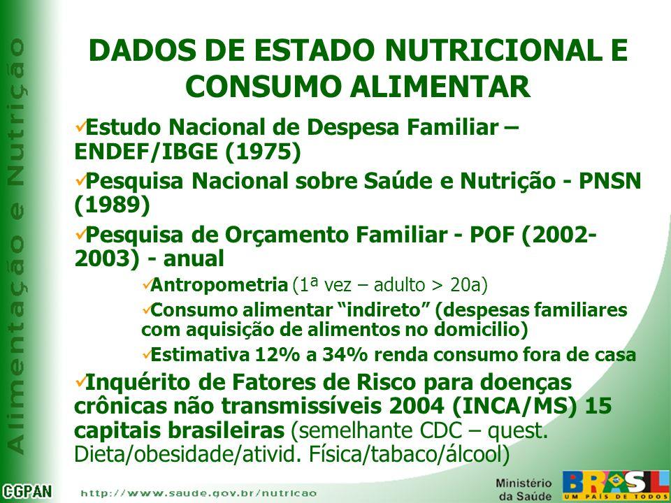 DADOS DE ESTADO NUTRICIONAL E CONSUMO ALIMENTAR