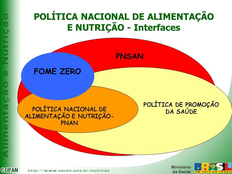 POLÍTICA NACIONAL DE ALIMENTAÇÃO E NUTRIÇÃO - Interfaces