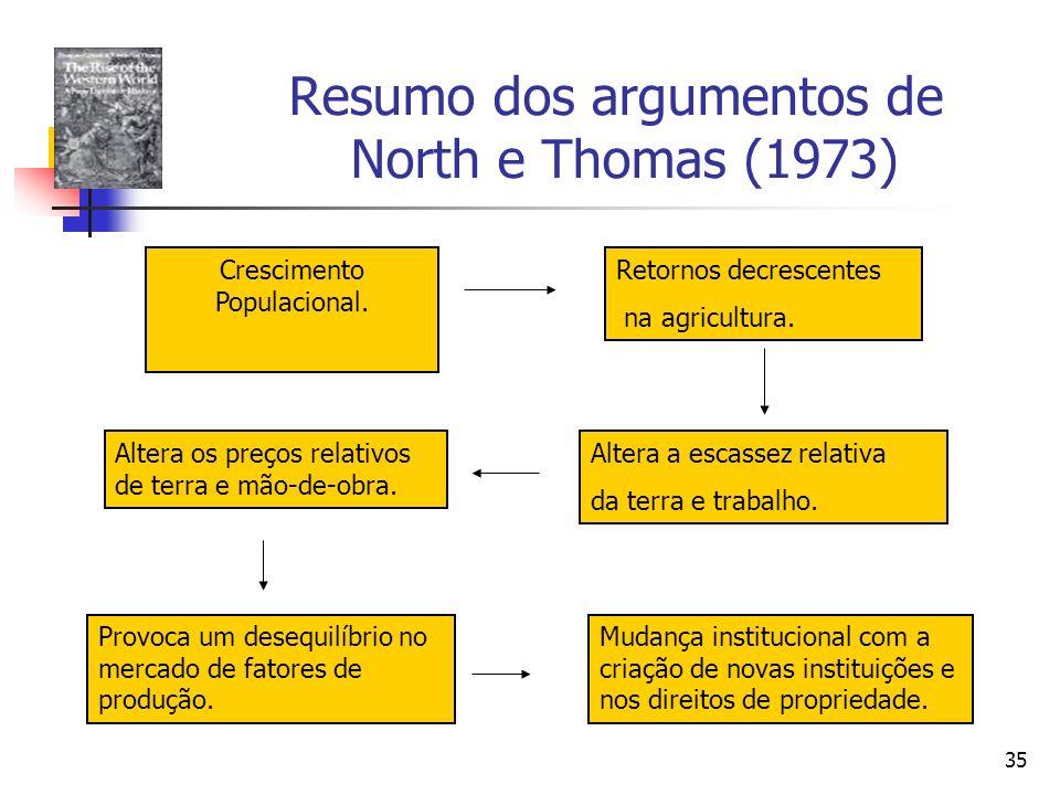 Resumo dos argumentos de North e Thomas (1973)