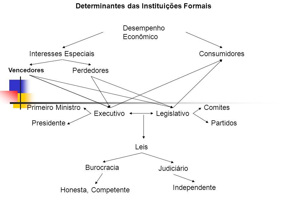 Determinantes das Instituições Formais