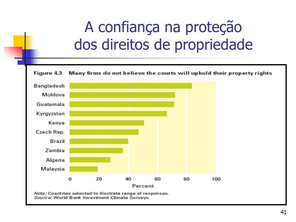 A confiança na proteção dos direitos de propriedade