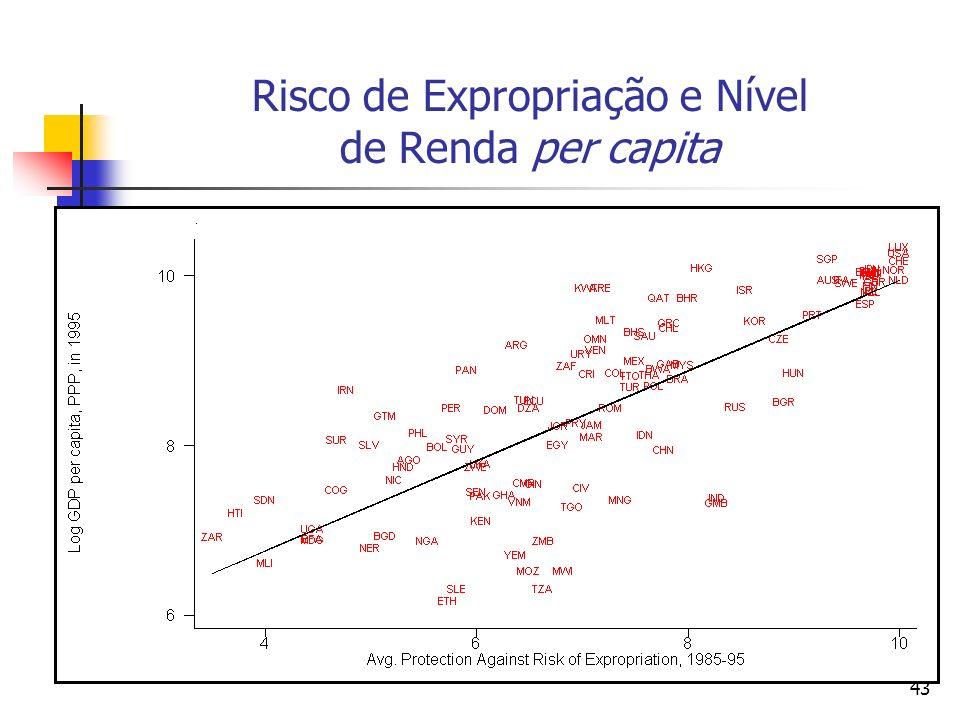 Risco de Expropriação e Nível de Renda per capita