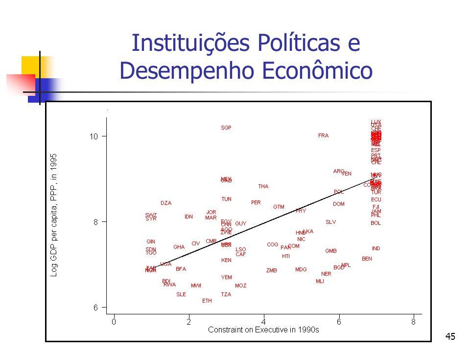 Instituições Políticas e Desempenho Econômico