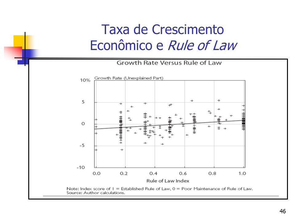 Taxa de Crescimento Econômico e Rule of Law