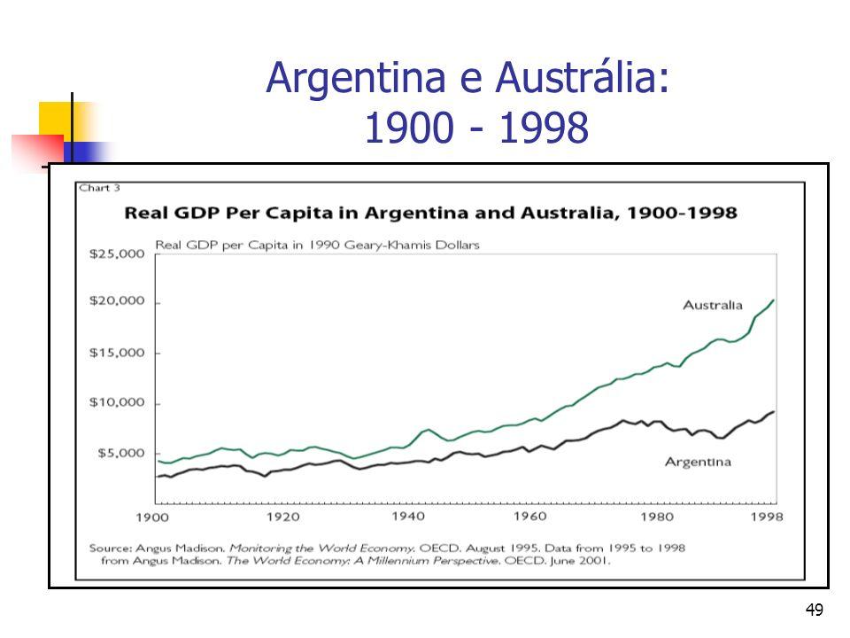 Argentina e Austrália: 1900 - 1998