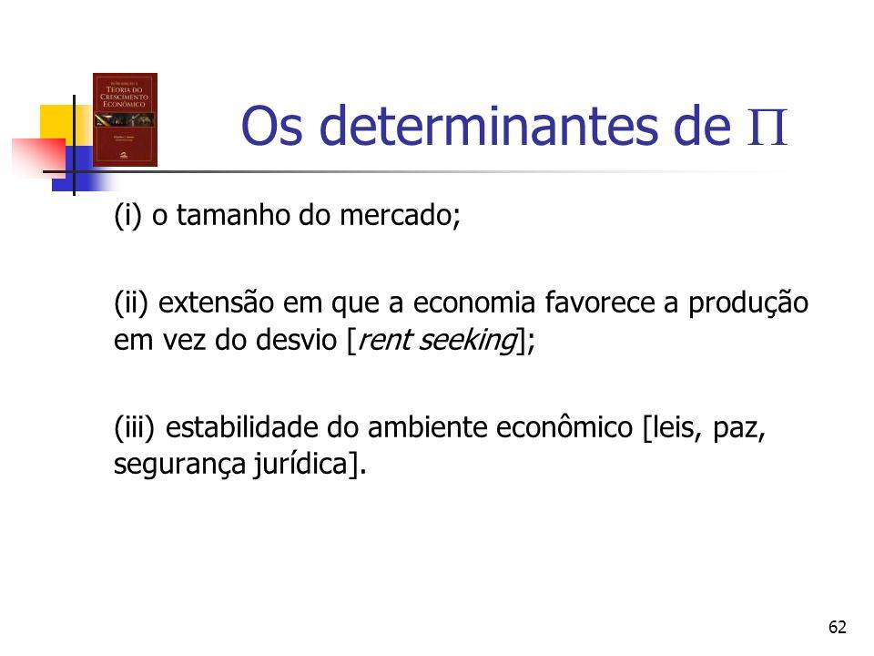 Os determinantes de  (i) o tamanho do mercado;